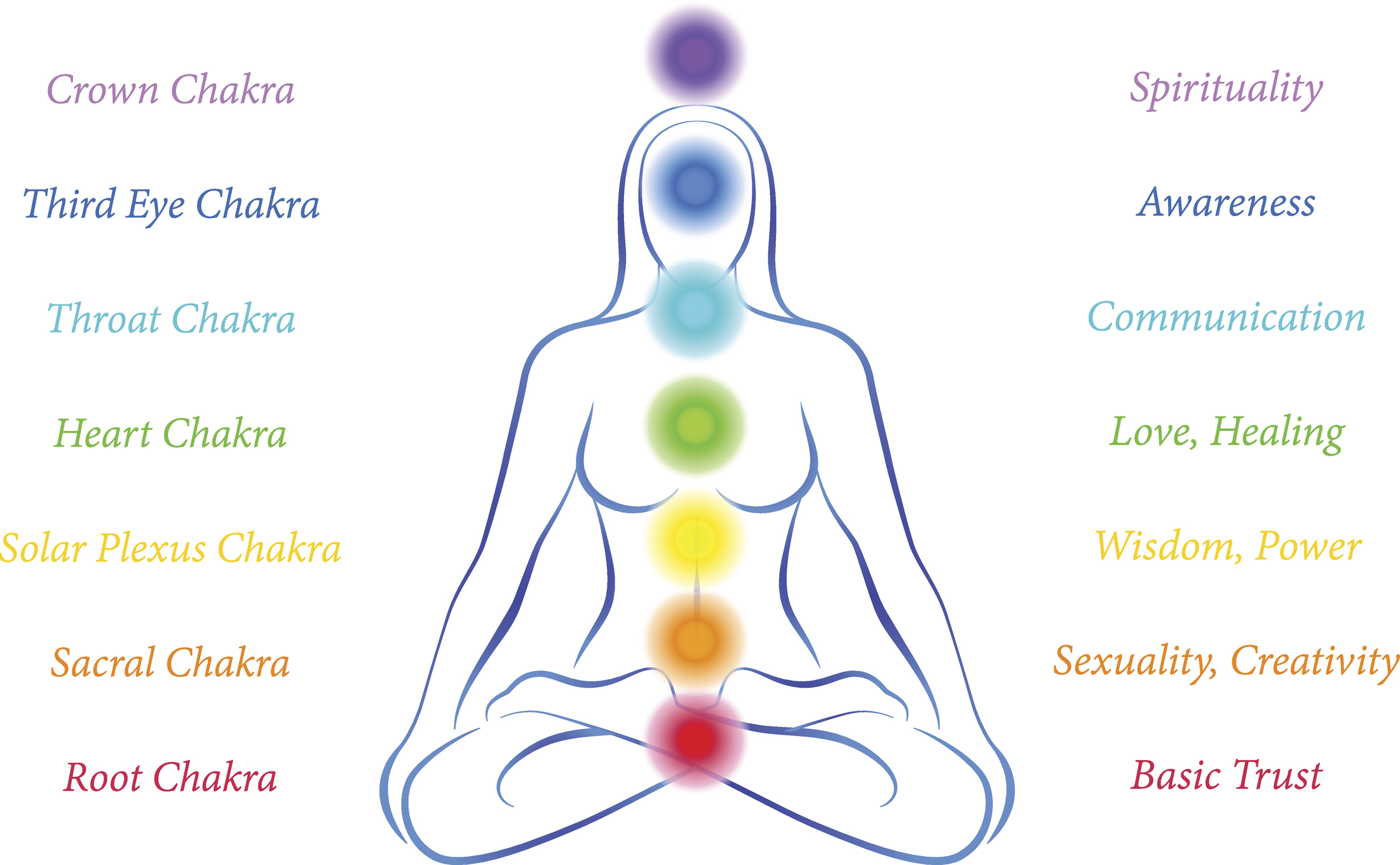 how to plan a chakra themed yoga class